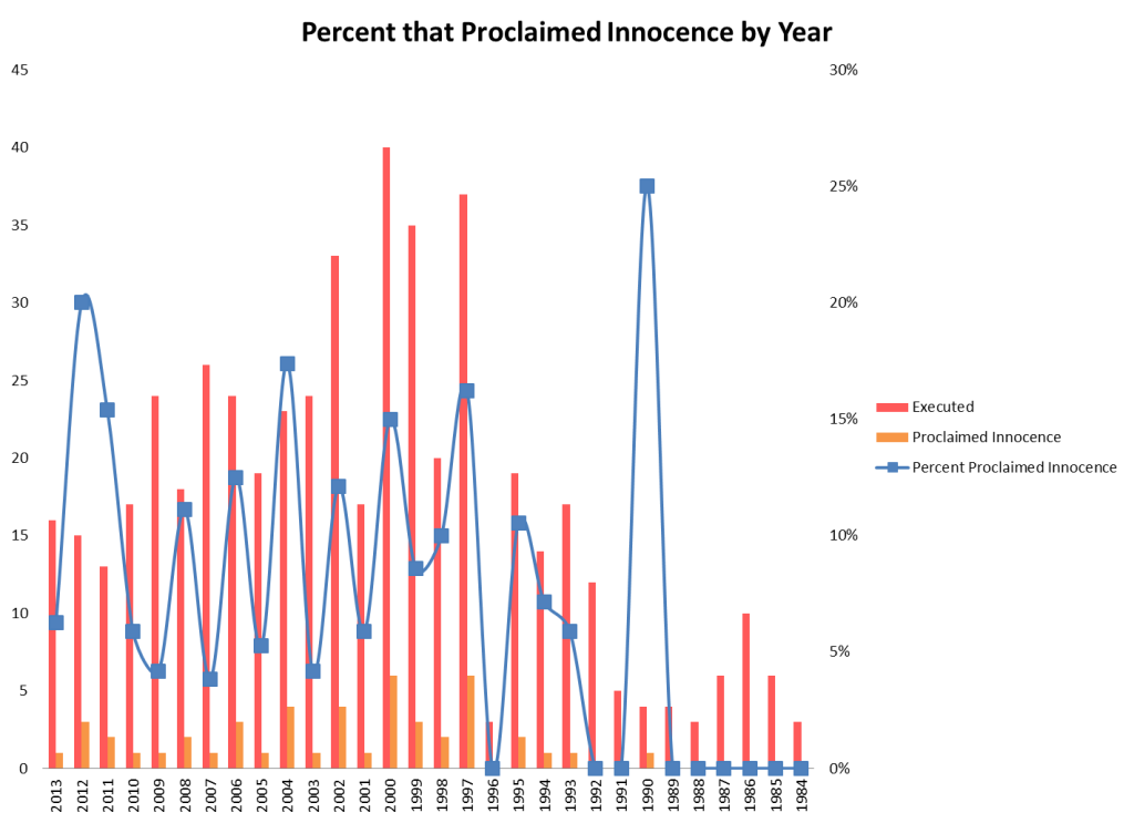 Percent that Proclaimed Innocence by Year